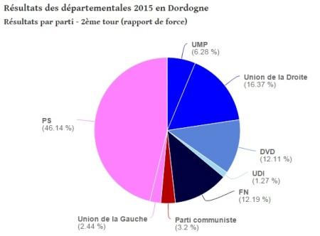 ELECTIONS 2015 DEP